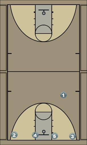 Basketball Play Baseline Special Man to Man Set