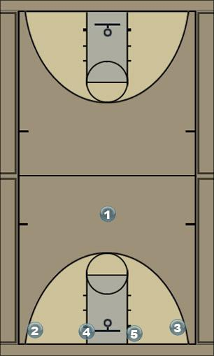 Basketball Play Baseline High Man to Man Set