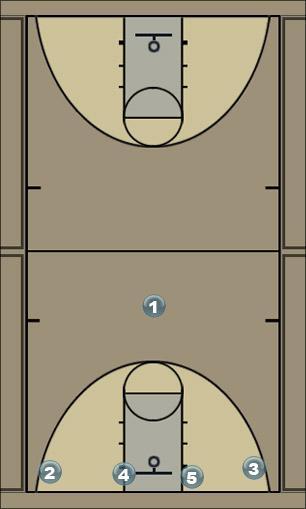 Basketball Play Baseline Cross Man to Man Set