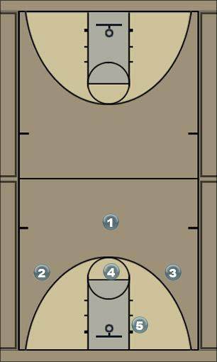 Basketball Play Baseline Wide Man to Man Set