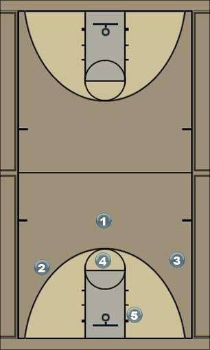 Basketball Play 13 series # 45 Man to Man Set
