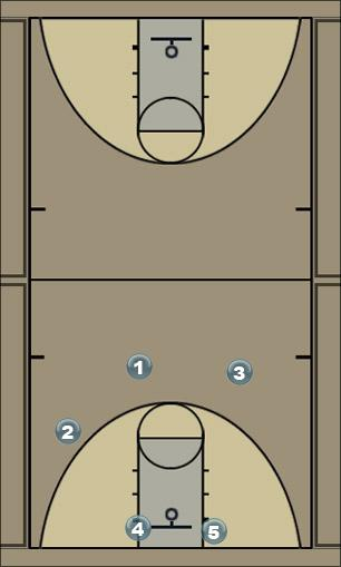 Basketball Play Play X Man to Man Set