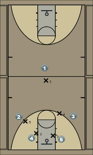 Basketball Play Thumbs Down Defense