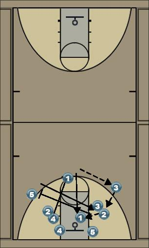 Basketball Play Horns 1 option Man to Man Offense