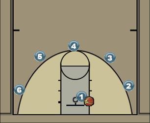 Basketball Play Half moon shooting Basketball Drill