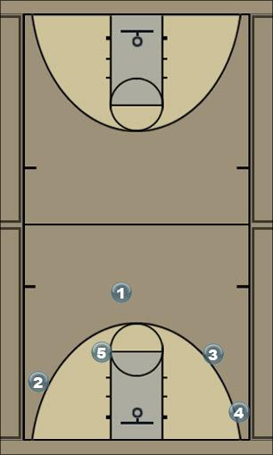 Basketball Play ball screen and double away Man to Man Set