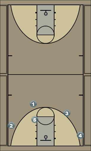 Basketball Play flat screen double away Man to Man Set