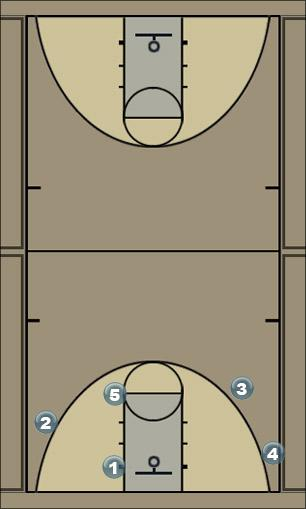 Basketball Play double double Man to Man Set