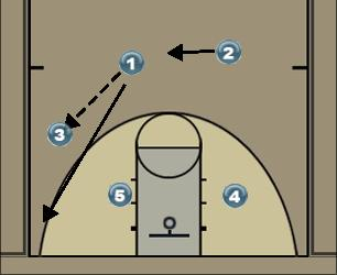 Basketball Play Triangle Post Man to Man Offense