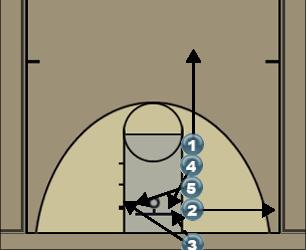 Basketball Play Line Man Baseline Out of Bounds Play line