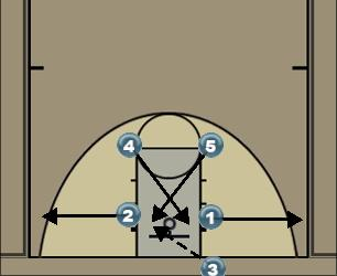Basketball Play Cross Man Baseline Out of Bounds Play cross
