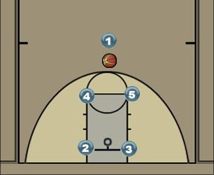 Basketball Play Box 1 Man to Man Set box 1