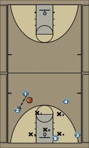 Basketball Play Basic 1 Zone Play