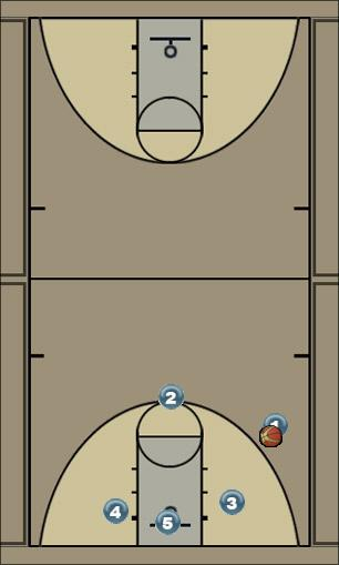 Basketball Play Loop Man to Man Offense