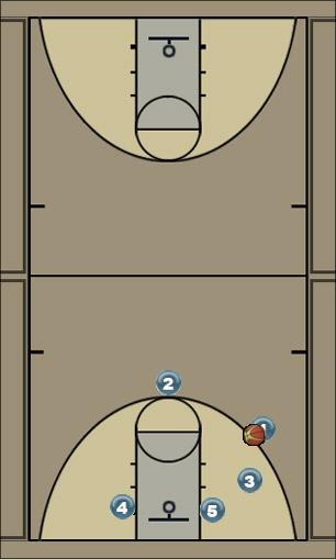 Basketball Play Loop Updated Man to Man Offense