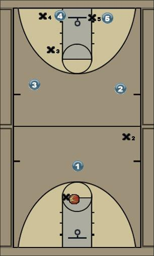 Basketball Play Ghost Defense defense turnover