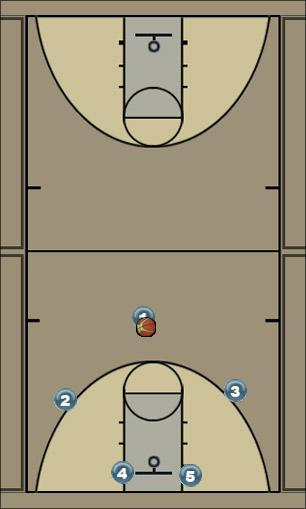 Basketball Play Shallow Zone Play