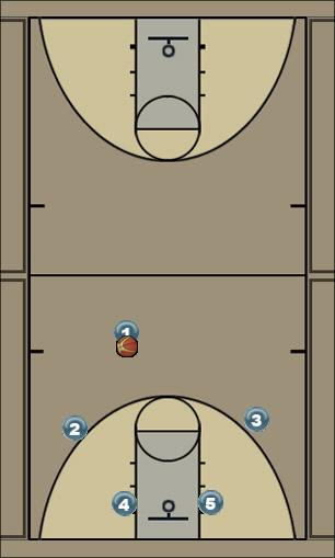 Basketball Play Circle Man to Man Set