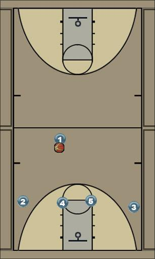 Basketball Play Curl Man to Man Set