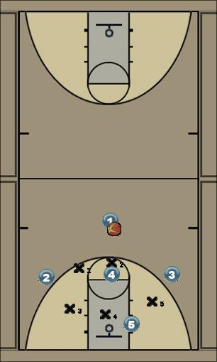 Basketball Play Open Zone Play