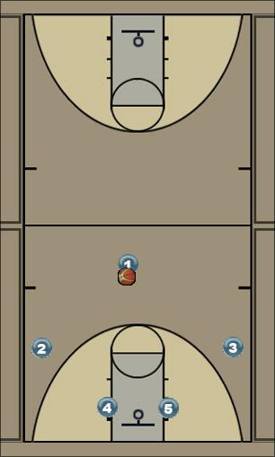 Basketball Play Rotation Zone Play