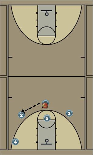 Basketball Play PANDA Zone Play