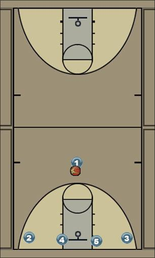 Basketball Play ASLAN Man to Man Set