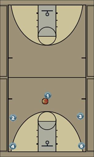 Basketball Play ÇİTA Man to Man Set