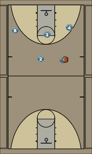 Basketball Play 2 Man to Man Offense