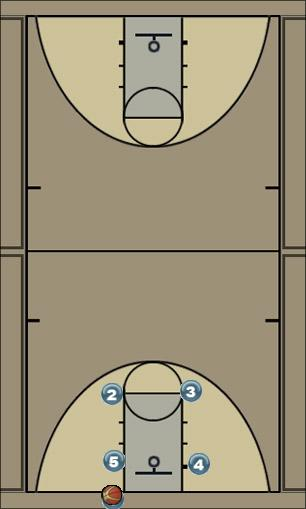 Basketball Play Gold Man Baseline Out of Bounds Play
