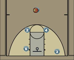Basketball Play quick 3 pointer Quick Hitter