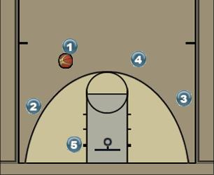 Basketball Play 4 Man to Man Offense
