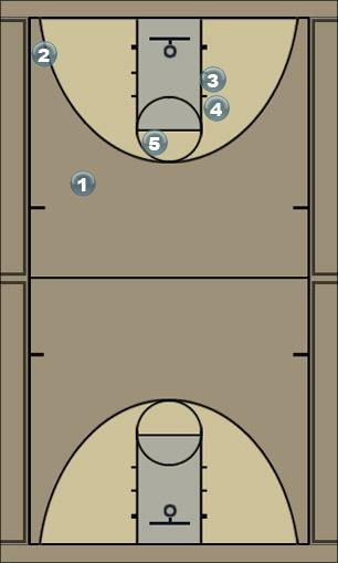 Basketball Play 51( finalizar los quarters) Quick Hitter