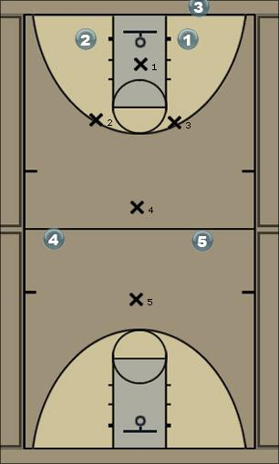 Basketball Play 1-2-2 cancha completa Defense