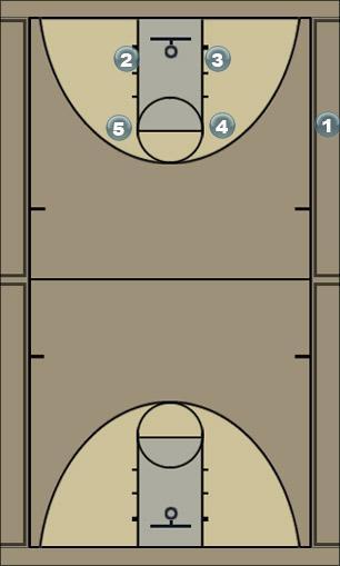Basketball Play  Jugada al final cuando se necesita un canasto de  Last Second Play