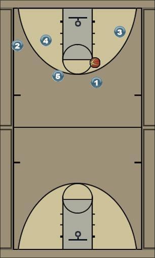 Basketball Play ghj,f Man to Man Set