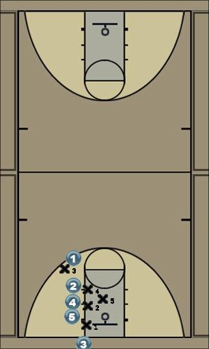 Basketball Play #1 ( INBOUNDS PLAY ) Zone Baseline Out of Bounds