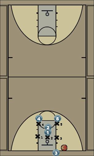 Basketball Play #2 ( INBOUNDS ) Zone Baseline Out of Bounds