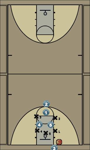 Basketball Play # 4 ( INBOUNDS PLAY ) Zone Baseline Out of Bounds