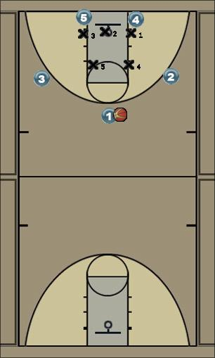 Basketball Play High - Low Zone Play