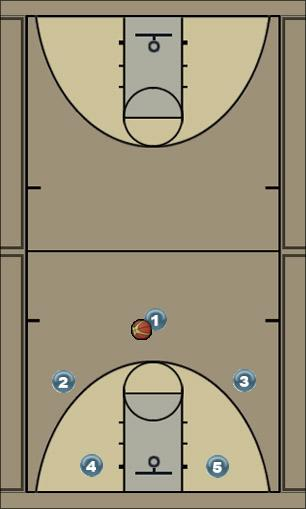 Basketball Play base1 Zone Play
