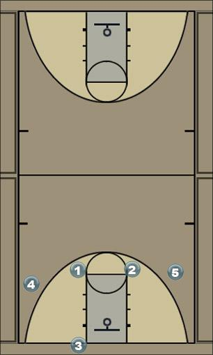 Basketball Play 2 up Man to Man Set