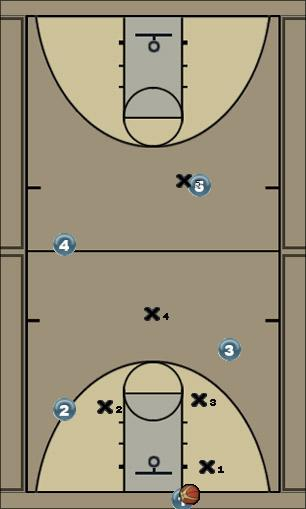 Basketball Play Full Court Fire Defense