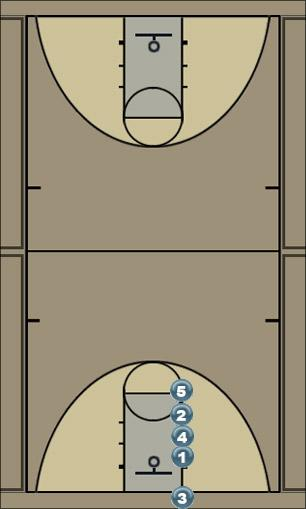 Basketball Play stack inbound Man Baseline Out of Bounds Play