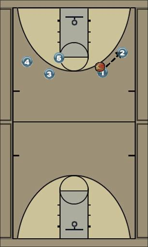 Basketball Play Clayton State Man to Man Offense