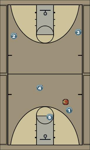 Basketball Play NULA Man to Man Offense