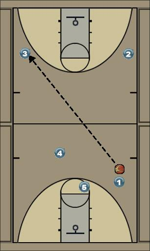 Basketball Play NULA DOL Man to Man Offense