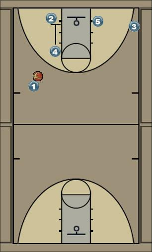 Basketball Play ENA Man to Man Offense