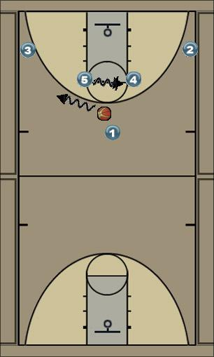 Basketball Play TRI Man to Man Offense