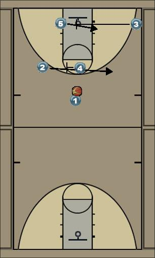 Basketball Play ŠTIRI Man to Man Offense